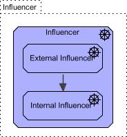 BMM Influencer