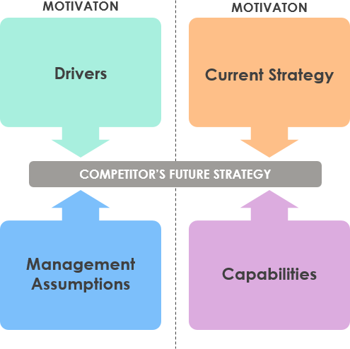 Four Corners Analysis Diagram