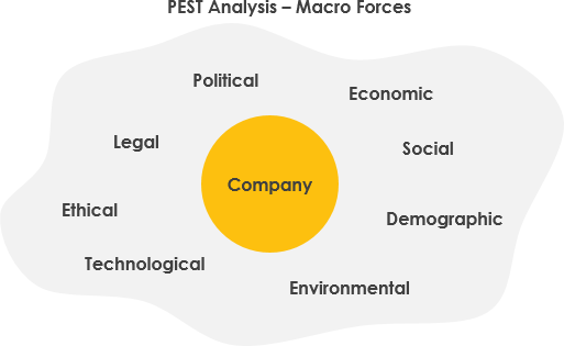 What is PEST Analysis?
