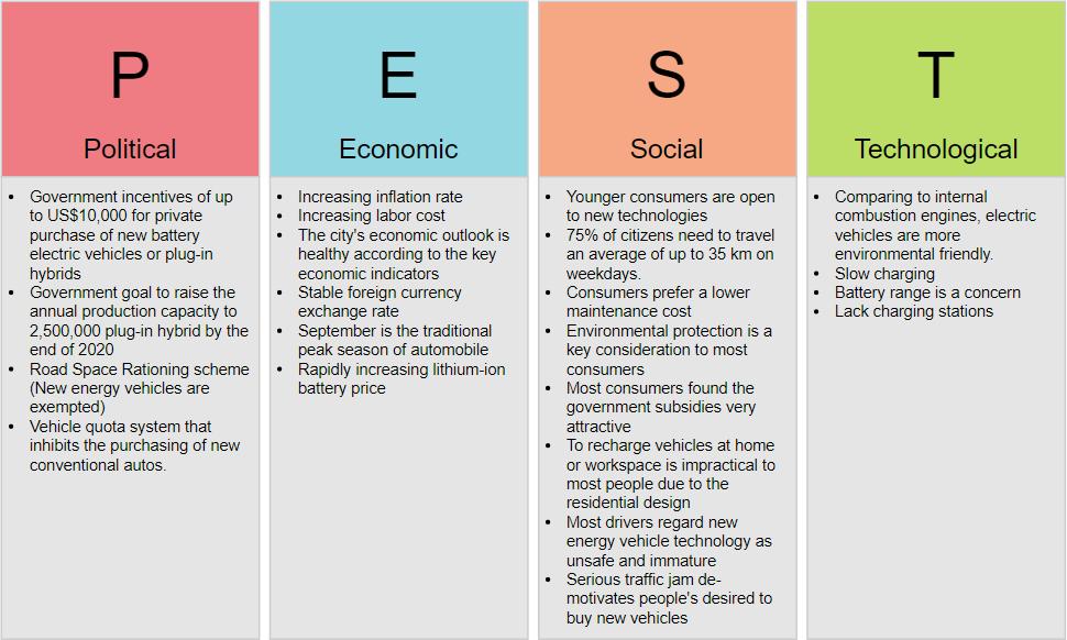 PEST Analysis Example New Energy Vehicle Industry