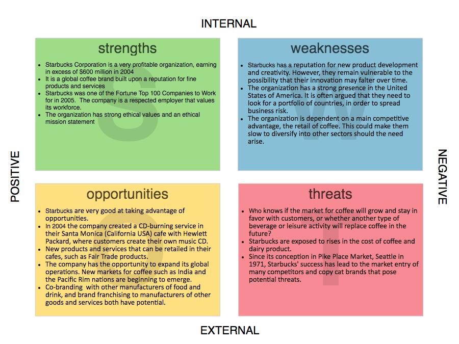 SWOT Analysis Example 2