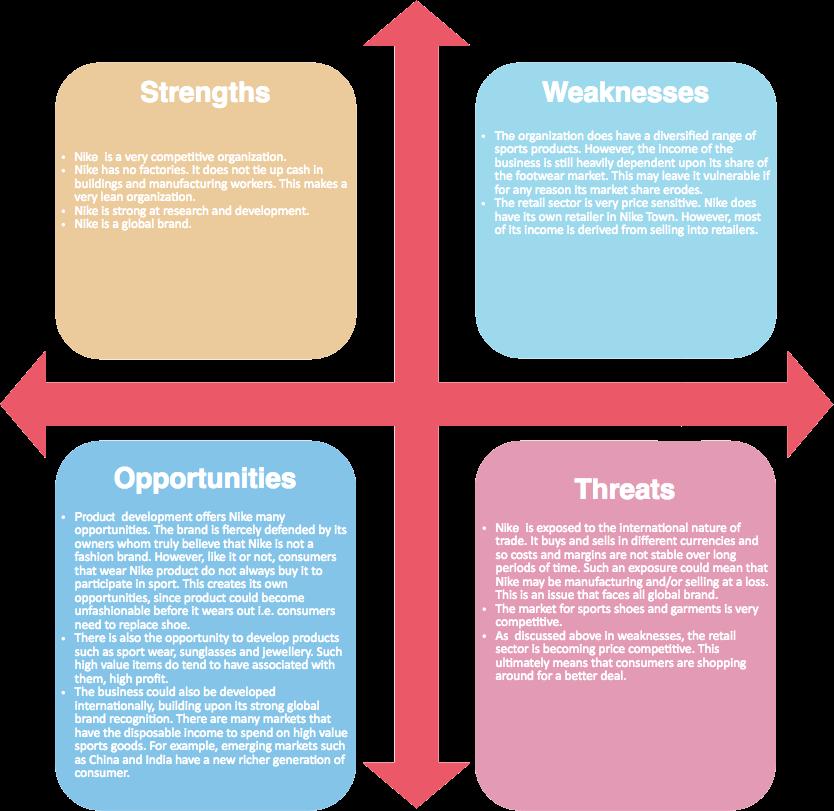 SWOT Analysis Example 3