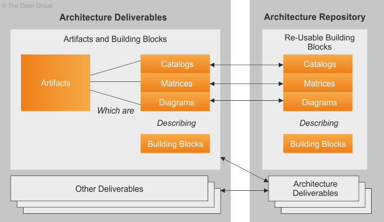 Architecture Content Framework