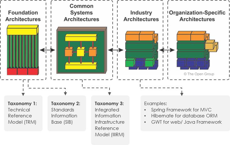 TOGAF Architecture Continuum Examples