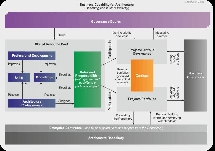 TOGAF Architecture Capability Framework
