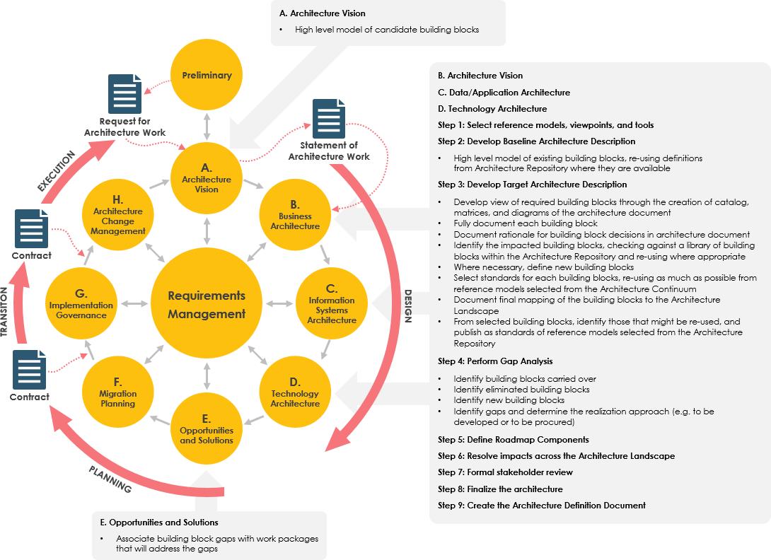 TOGAF ADM - Steps and Deliverables
