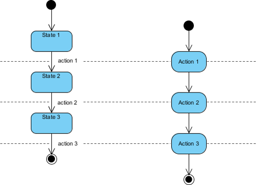 State Machine Diagram Vs Activity Diagram