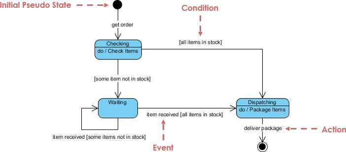 State Machine Diagram example