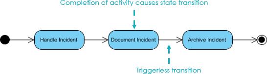 State Machine Diagram Vs Activity Diagram Manual Guide