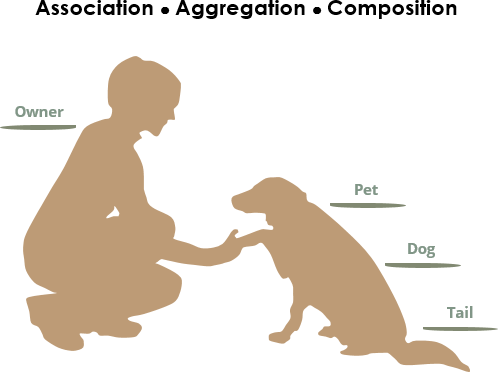 UML association vs aggregation vs composition