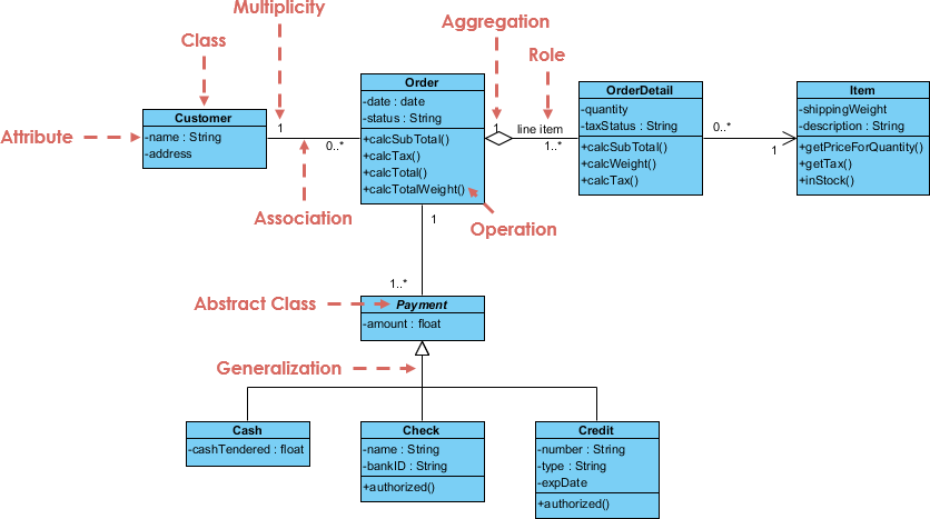 Class Diagram Example: Order System