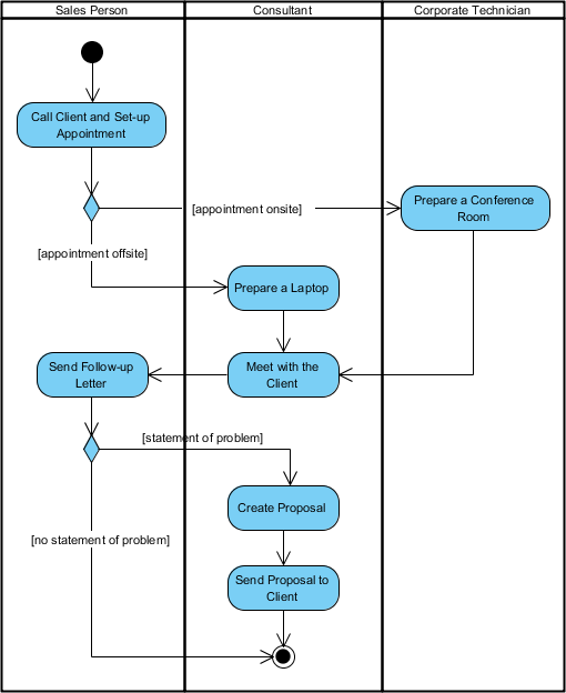 Activity Diagram (With Swimlane)