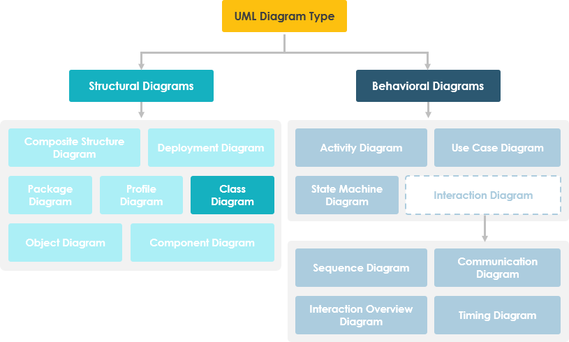 Class Diagram in UML Diagram Hierarchy