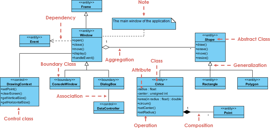 What Is Class Diagram