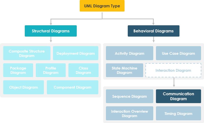 Communication Diagram in UML Diagram Hierarchy