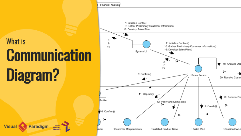 What is Communication Diagram?