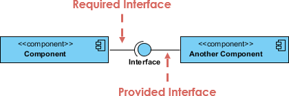 Required and provided interface