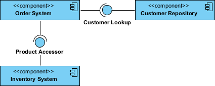 Component interface example