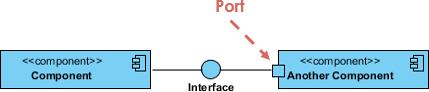 Component Diagram Port