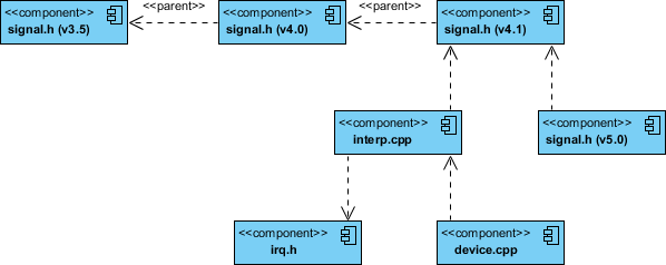 Component Diagram CPP code with Versioning Example