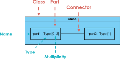 Simple Composite Structure Diagram Example