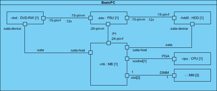 Composite Diagram Example
