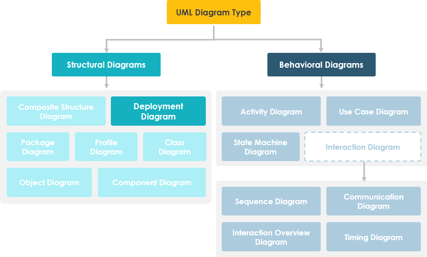 Deployment Diagram in UML Diagram Hierarchy