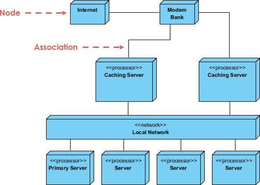 What Is Deployment Diagram