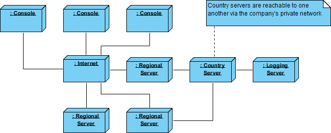 Deployment Diagram - Distributed System