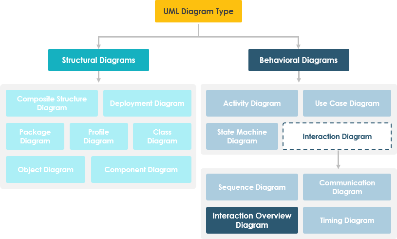 Interaction Overview Diagram Hierarchy