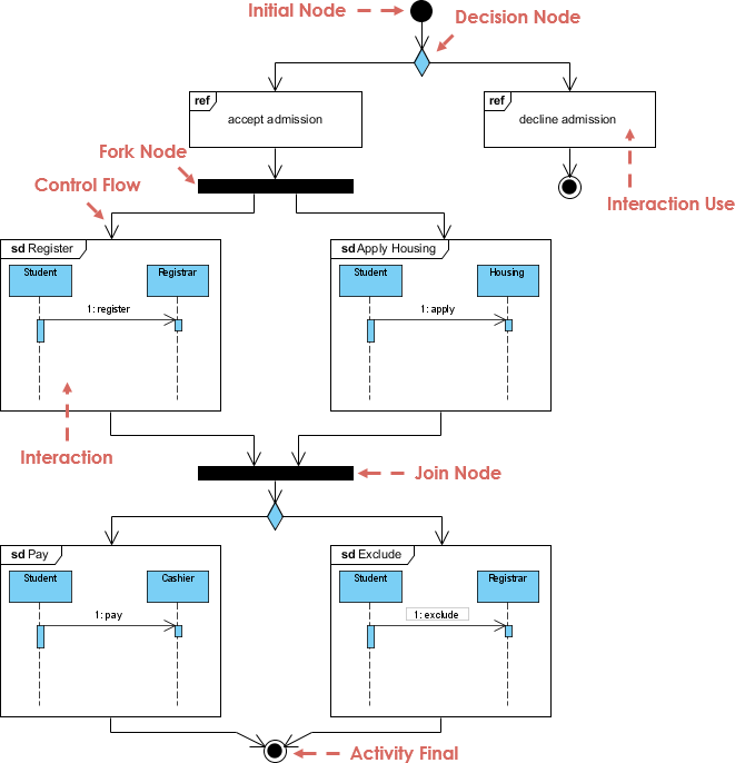 Sequence Diagram Showing Author Interaction With The Manual Guide