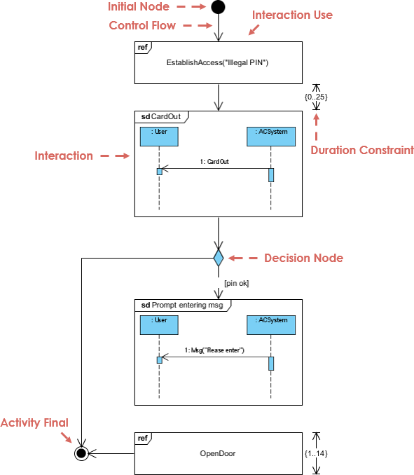 Interaction Overview Diagram Example: Access Control