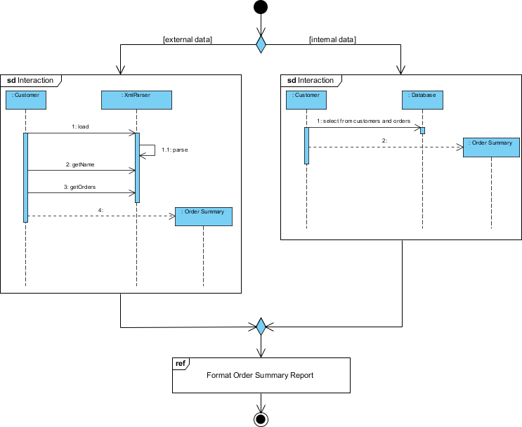 Interaction Overview Diagram Example: Order Reporting