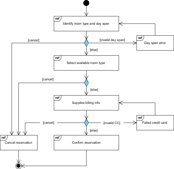 Interaction Overview Diagram Example: Room Reservation