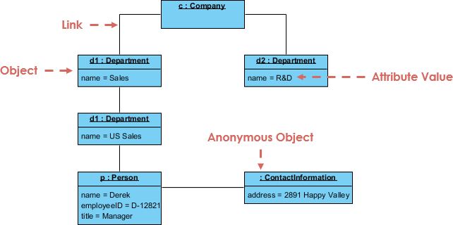 What Is Object Diagram