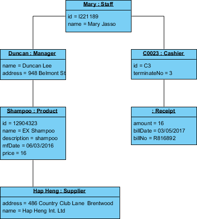 Object Diagram Example: POS