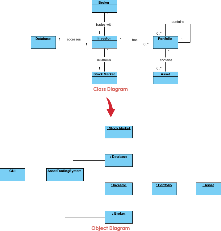 Object Diagram Example: Stock Trading