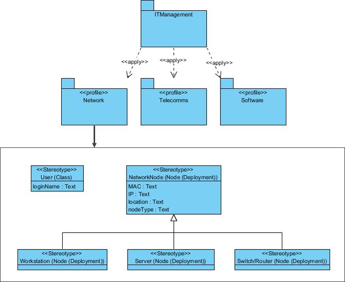 Profile Diagram Example I - IT Management