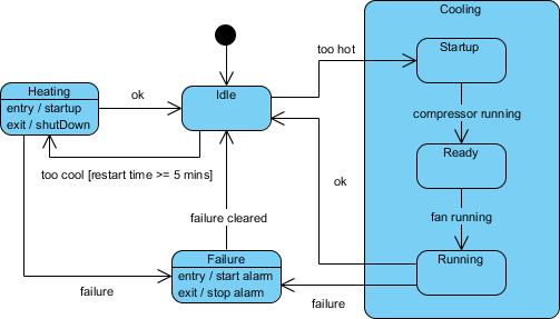 Submachine Example