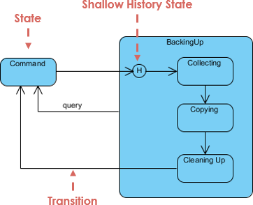 History of State Machine Example