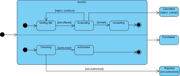 Concurrent State Machine Example