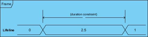 State Timing Diagram Value Lifeline