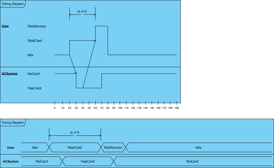 State and Value Presentation of Timing Diagram