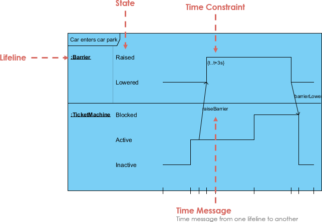 Timing Diagram of an Interaction