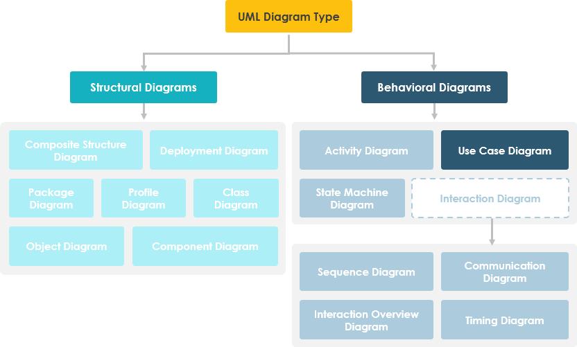 Use Case Diagram in UML Diagram Hierarchy