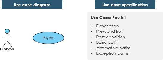 Use Case vs Use Case Specification
