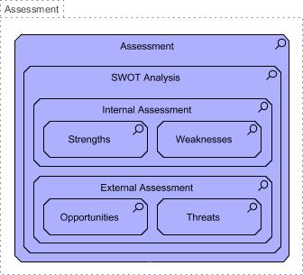 Business Motivation Model Assessment