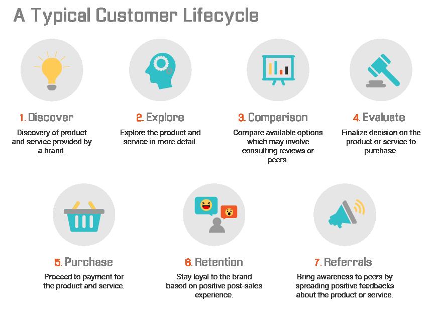 Customer Journey lifecycle