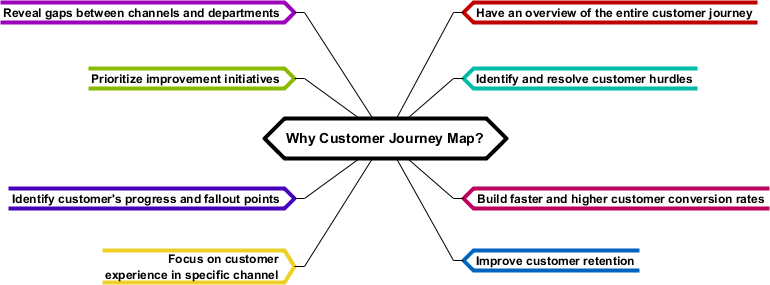 Why Customer Journey Map? (CJM)