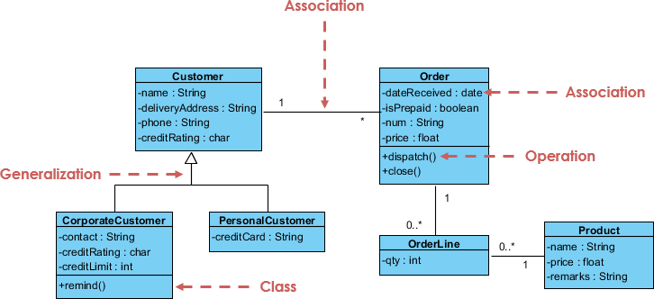 What Is Unified Modeling Language Uml